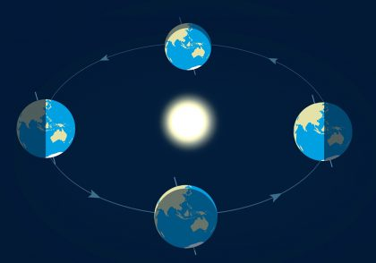 حرکت زمین به دور خورشید