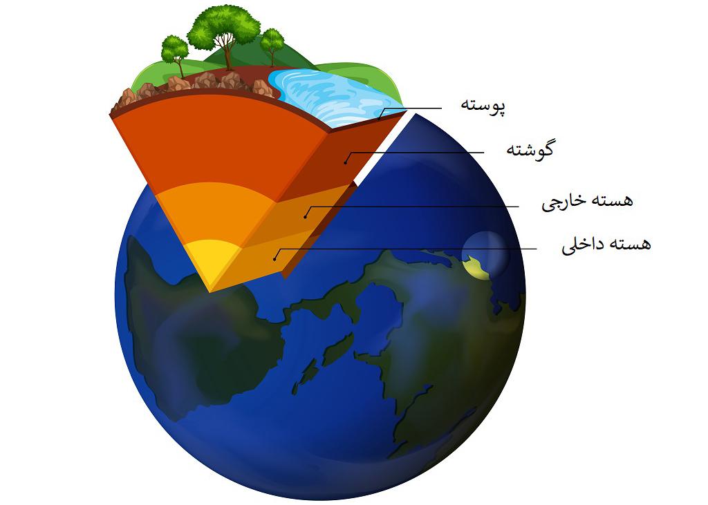 زمین از لایههای مختلف تشکیل شده است.